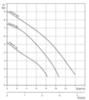 Дренажный насос Grundfos UNILIFT KP 250-A1