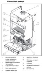 Protherm Пантера 30 KTV газовый котёл двухконтурный турбированный