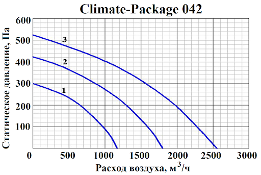 ПВВУ Climate-Package 042 E