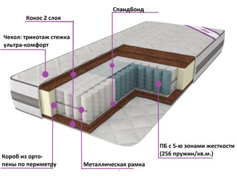 Матрас СЕЛЕНА