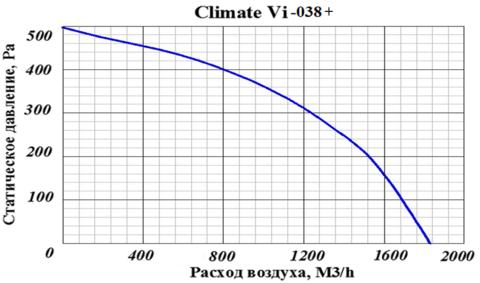 ПВВУ Climate Vi 038 E