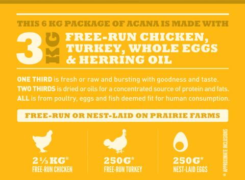Купить корм для собак Акана беззерновой Acana CLASSICS Prairie Poultry