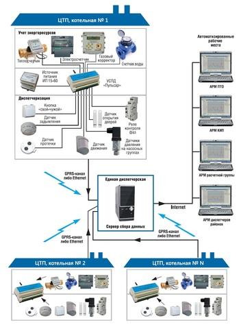 Разработка и внедрение Автоматизированных систем коммерческого учета тепловой энергии (АСКУЭ) позволяющих контролировать в реальном времени потребление тепловой энергии и горячей воды по всем объектам на уровне города или района