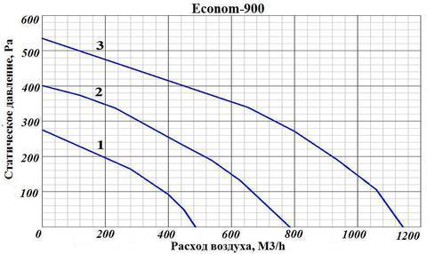 ПВУ Econom 900