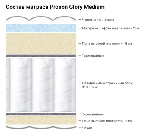 Состав матраса Proson Glory Medium