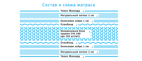 Ортопедический матраc Димакс Практик Медиум 500