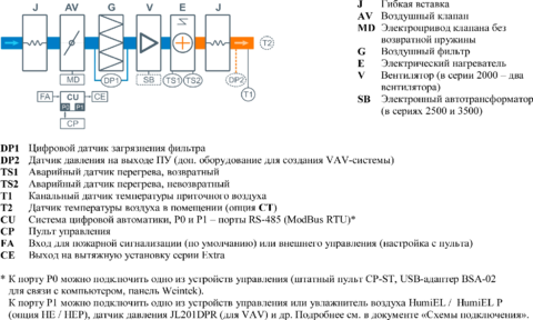 Приточная установка Breezart 4500 Lux 30 - 380/3