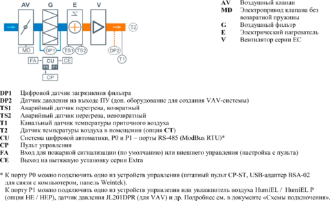 Приточная установка Breezart 700 Lux 4,5 - 220/1
