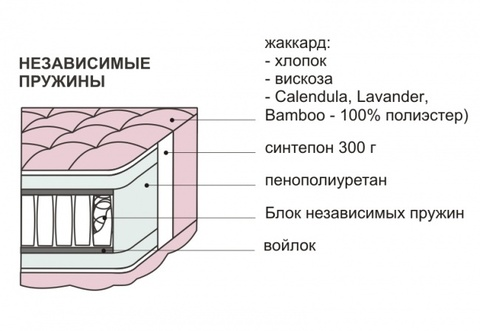 Матрац Comfort Независимые пружины