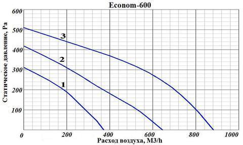 ПВУ Econom 600