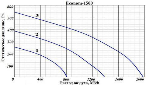 ПВУ Econom 1500
