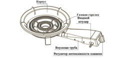 Газовая горелка чугунная ПГЧ-3А, 10 кВт
