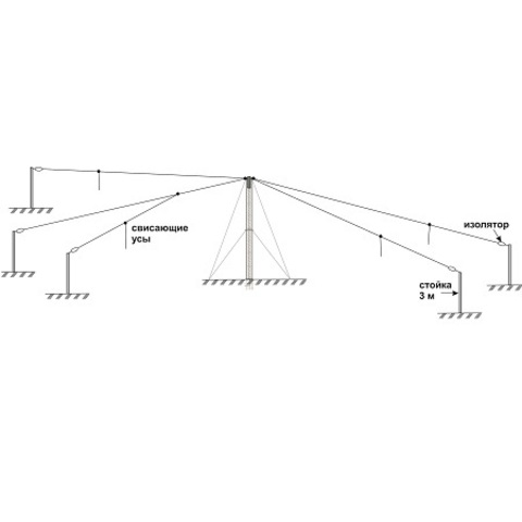 Четырехдиапазонная профессиональная КВ антенна Radial DKW-2468