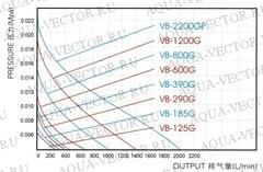 Вихревой компрессор HAILEA VB-800G.