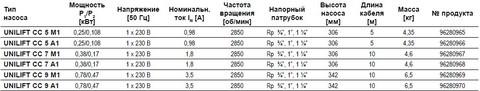 Модели дренажного насоса Грундфос Unilift CC 9