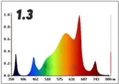 LED светильник Quantum FR + IR + UV 60W