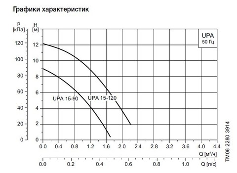 Графики циркуляционных насосов Grundfos UPA 15 90