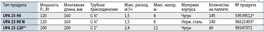 Модели циркуляционных насосов Grundfos UPA 15 90