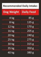 Ambrosia Buffalo & Fresh Mackerel для собак с буйволиным мясом и свежей скумбрией 12 кг