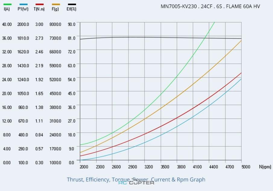 t-motor-antigravity-7005-kv230-15.jpg