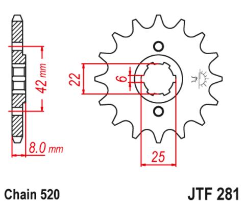 JTF281