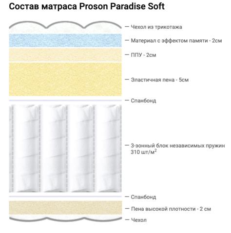 Состав матраса Proson Paradise Soft