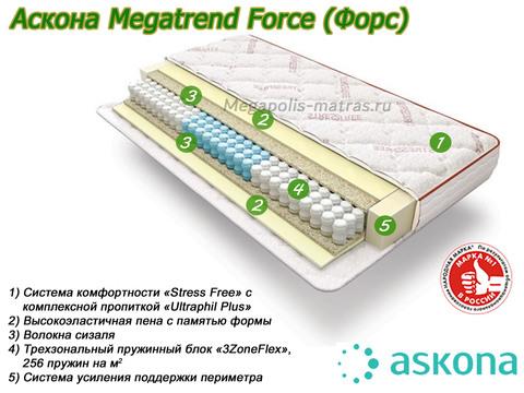 Матрас Аскона MegaTrend Force с описанием от Megapolis-matras.ru