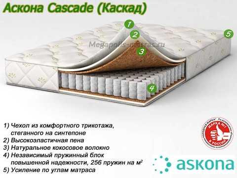 Матрас Аскона Каскад с описанием слоев в Megapolis-matras.ru