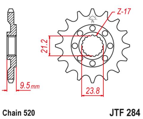 JTF284