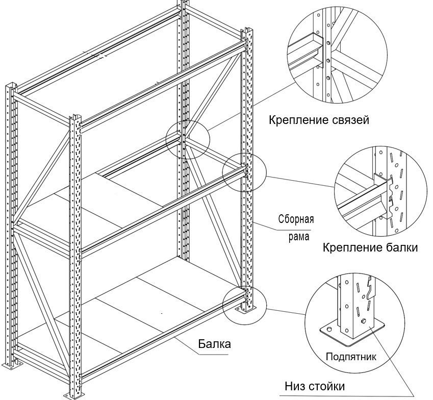 Секция продления стеллажа (глубина 1000, высота 2500 мм)