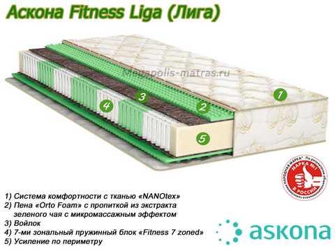 Матрас Аскона Fitness Liga с описанием от Megapolis-matras.ru