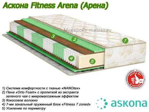 Матрас Аскона Fitness Arena с описанием в Megapolis-matras.ru