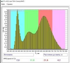 Фитооблучатель RIYAO 0618Б линейный для стеллажей