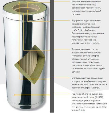 Дымоходная система Schiedel KERASTAR