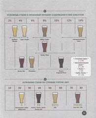 Книга «Пивографика. Лёгкое знакомство с историей, географией, производством» Пьер Э., Фам А., фото 2