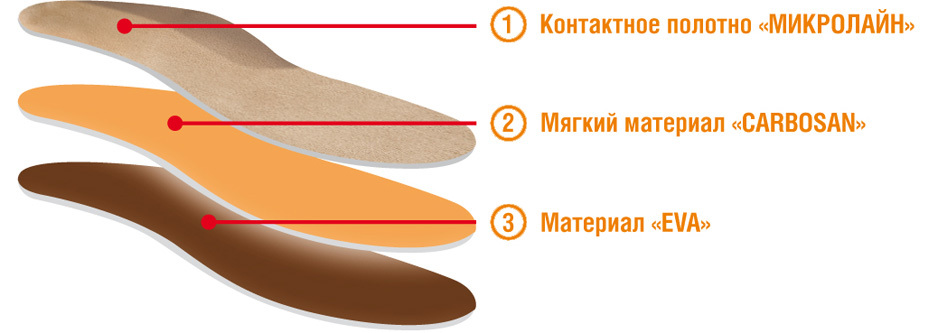 Ортопедические стельки с эффектом памяти при болях и напряжении в ногах
