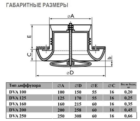 Диффузор Airone DVA-200 пластиковый универсальный d200мм
