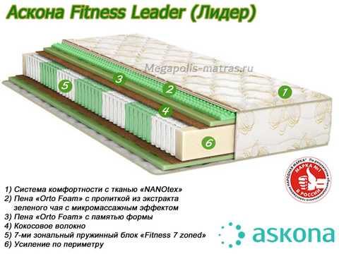Матрас Аскона Fitness Leader с описанием слоев от Megapolis-matras.ru