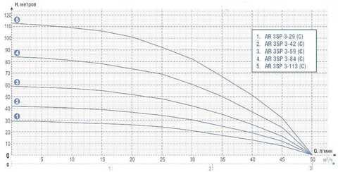 AR-3SP-graf
