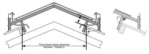 1-1,5 метра   Световой вентиляционный конек для коровников