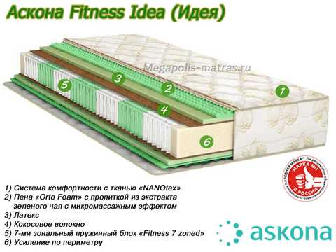 Матрас Аскона Fitness Idea с описанием слоев от Megapolis-matras.ru