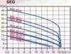 Канализационный насос SEG 40.09.Ex.2.50B