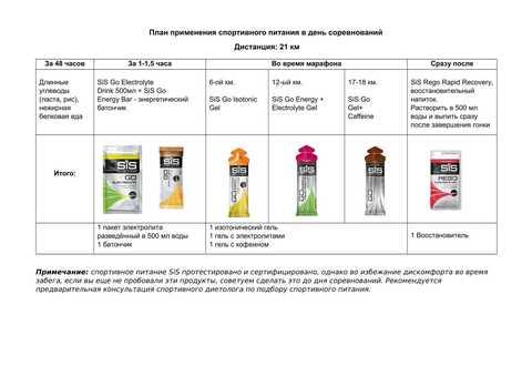 SiS Комплект питания для полумарафона 21км