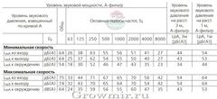 белорусский канальный вентилятор Vents TT PRO 150