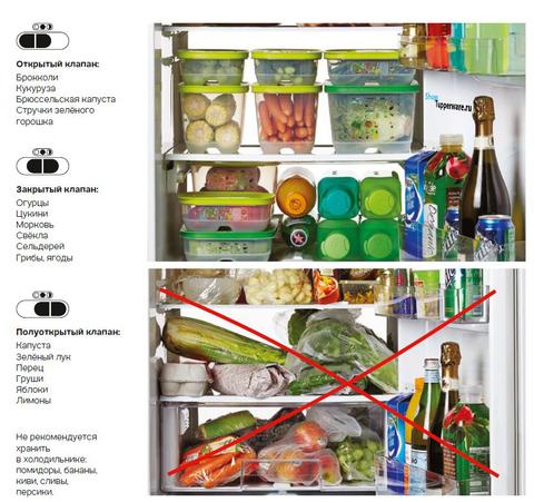 Контейнеры Умный холодильник описание