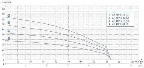 AR-4SP-graf