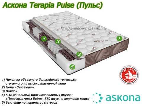 Матрас Аскона Terapia Pulse с описанием слоев от Megapolis-matras.ru