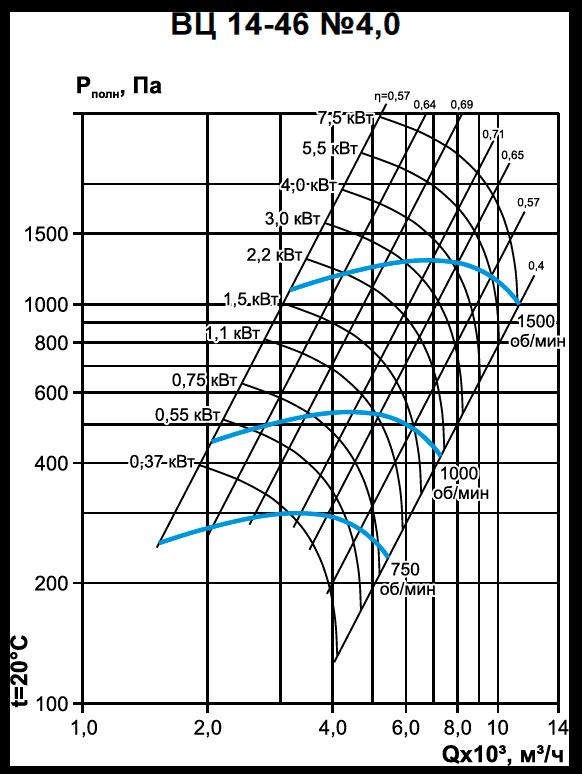 Вентилятор среднего давления ВЦ 14-46-4,0