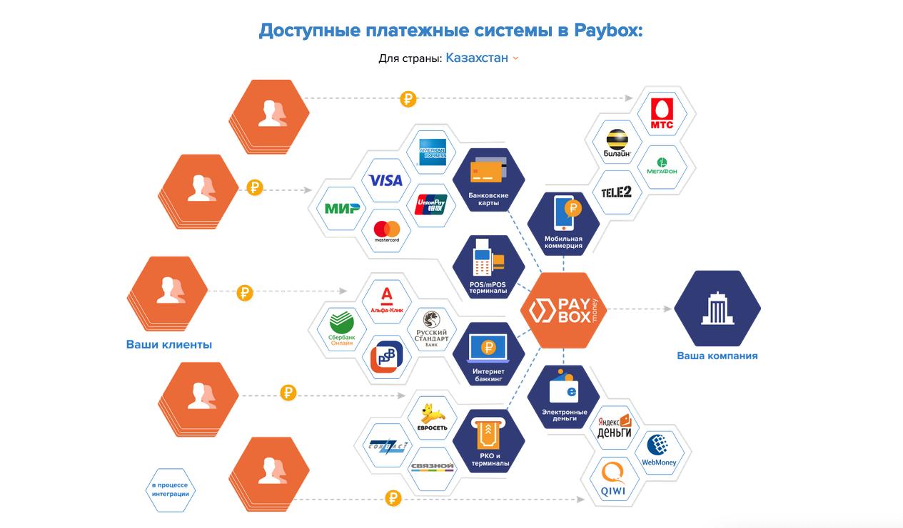 Paybox Money