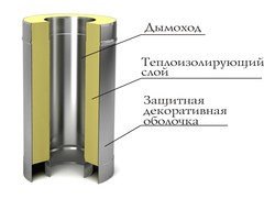 Труба-сэндвич TMF ф80/180, 0,5м, 0,5мм, н/н